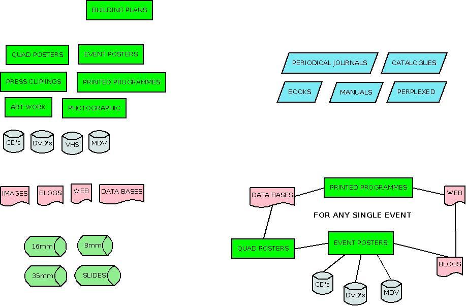 cube archive framework
